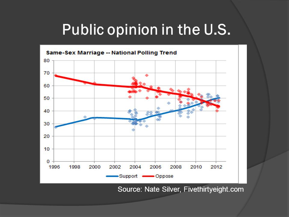 Public opinion in the U.S. Source: Nate Silver, Fivethirtyeight.com