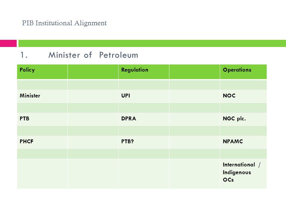 PIB Institutional Alignment 1.Minister of Petroleum PolicyRegulationOperations MinisterUPINOC PTBDPRANGC plc. PHCFPTB?NPAMC International / Indigenous