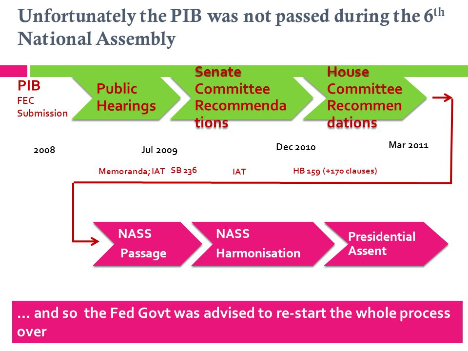 Unfortunately the PIB was not passed during the 6 th National Assembly 3 … and so the Fed Govt was advised to re-start the whole process over Public H