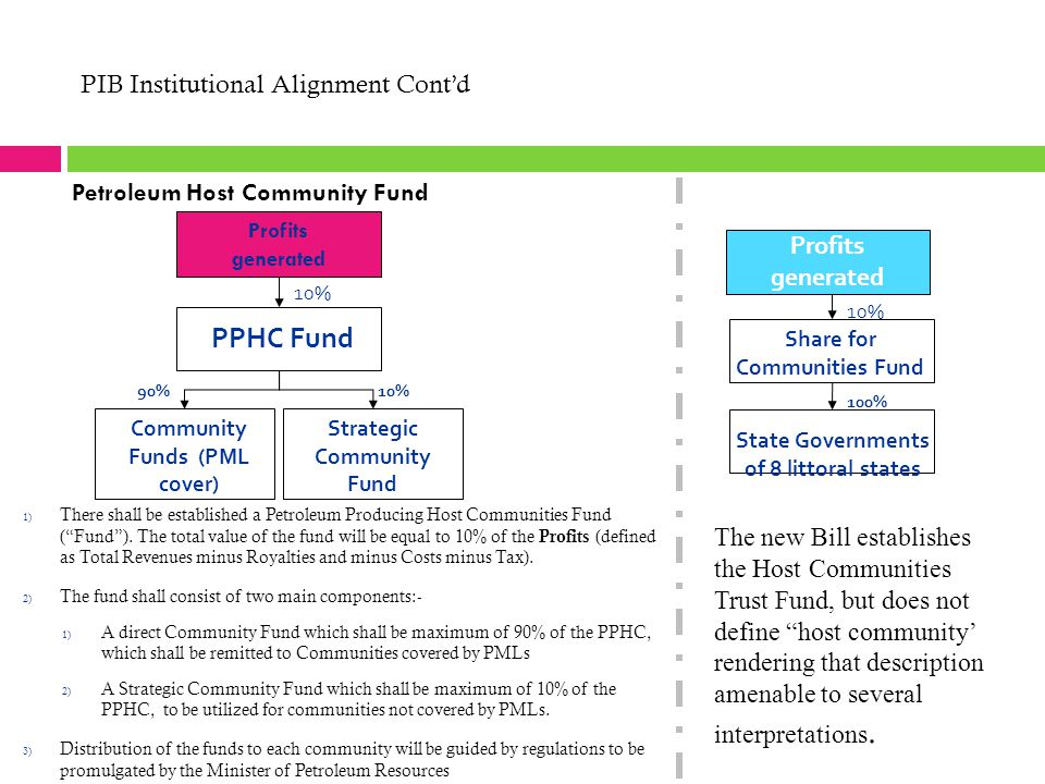PIB Institutional Alignment Cont'd 10% 100% Profits generated PPHC Fund Profits generated Share for Communities Fund State Governments of 8 littoral s