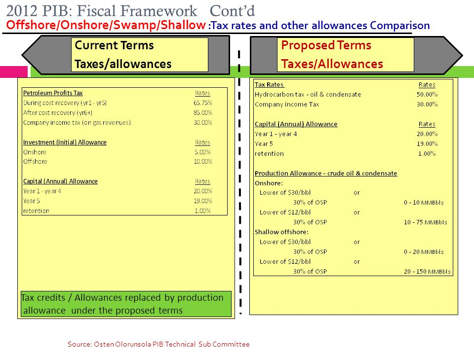 2012 PIB: Fiscal Framework Cont'd Offshore/Onshore/Swamp/Shallow :Tax rates and other allowances Comparison 50 Current Terms Taxes/allowances Proposed