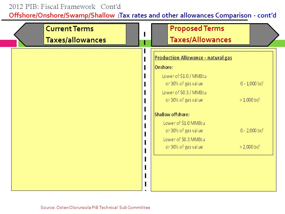 2012 PIB: Fiscal Framework Cont'd Offshore/Onshore/Swamp/Shallow :Tax rates and other allowances Comparison - cont'd 51 Current Terms Taxes/allowances Proposed Terms Taxes/Allowances Source: Osten Olorunsola PIB Technical Sub Committee