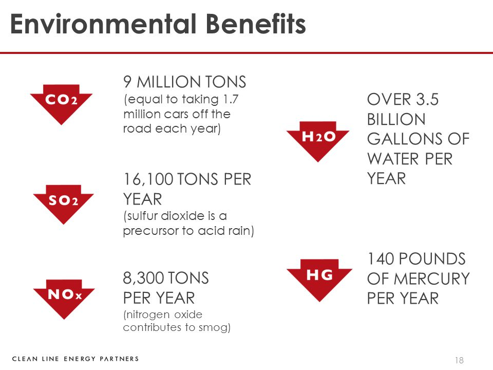 18 Environmental Benefits 9 MILLION TONS (equal to taking 1.7 million cars off the road each year) 16,100 TONS PER YEAR (sulfur dioxide is a precursor to acid rain) 8,300 TONS PER YEAR (nitrogen oxide contributes to smog) 140 POUNDS OF MERCURY PER YEAR OVER 3.5 BILLION GALLONS OF WATER PER YEAR