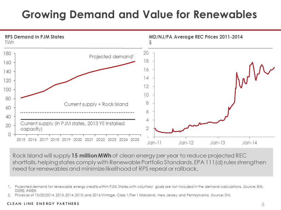 19 Growing Demand For Renewables 1.Energy from existing wind, biomass, and solar projects within the PJM states 2.Demand for renewable energy credits within PJM.