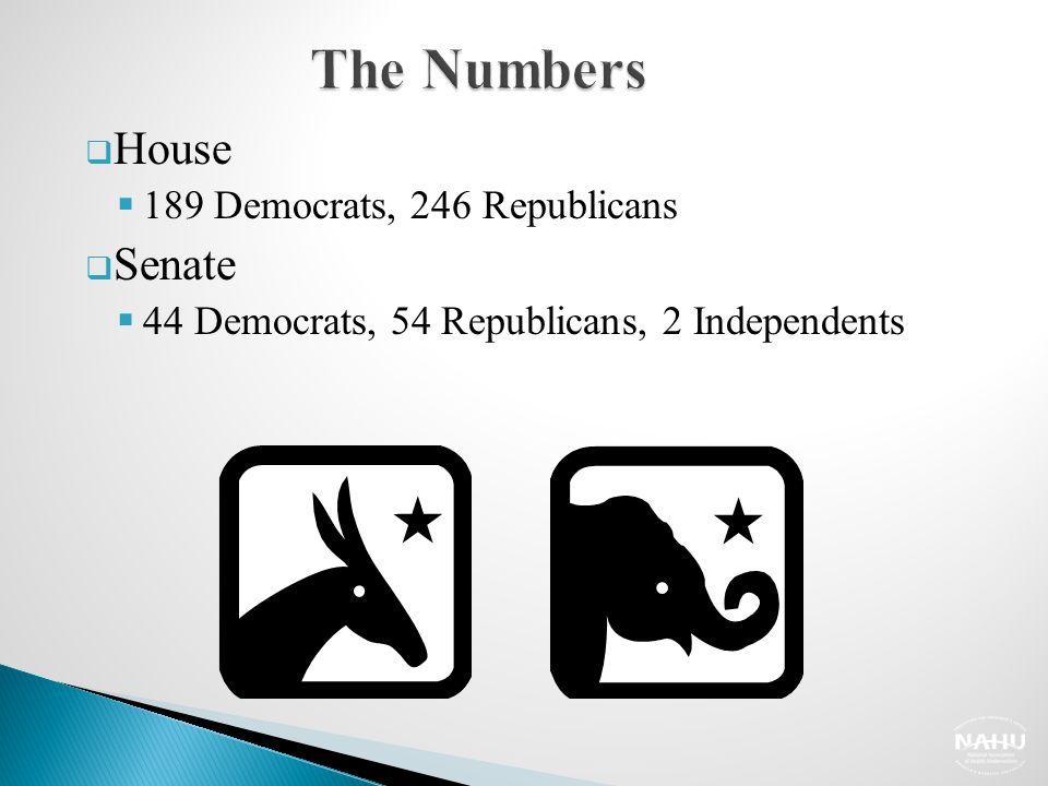  House  189 Democrats, 246 Republicans  Senate  44 Democrats, 54 Republicans, 2 Independents