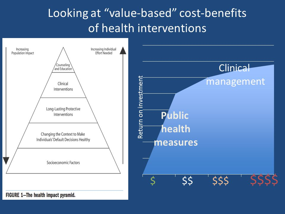 Looking at value-based cost-benefits of health interventions $ $$ $$$ $$$$ Return on investment Clinical management