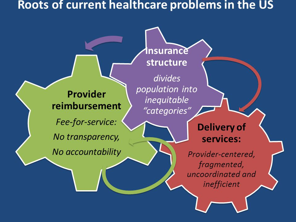 Roots of current healthcare problems in the US Delivery of services: Provider-centered, fragmented, uncoordinated and inefficient Provider reimbursement Fee-for-service: No transparency, No accountability Insurance structure divides population into inequitable categories