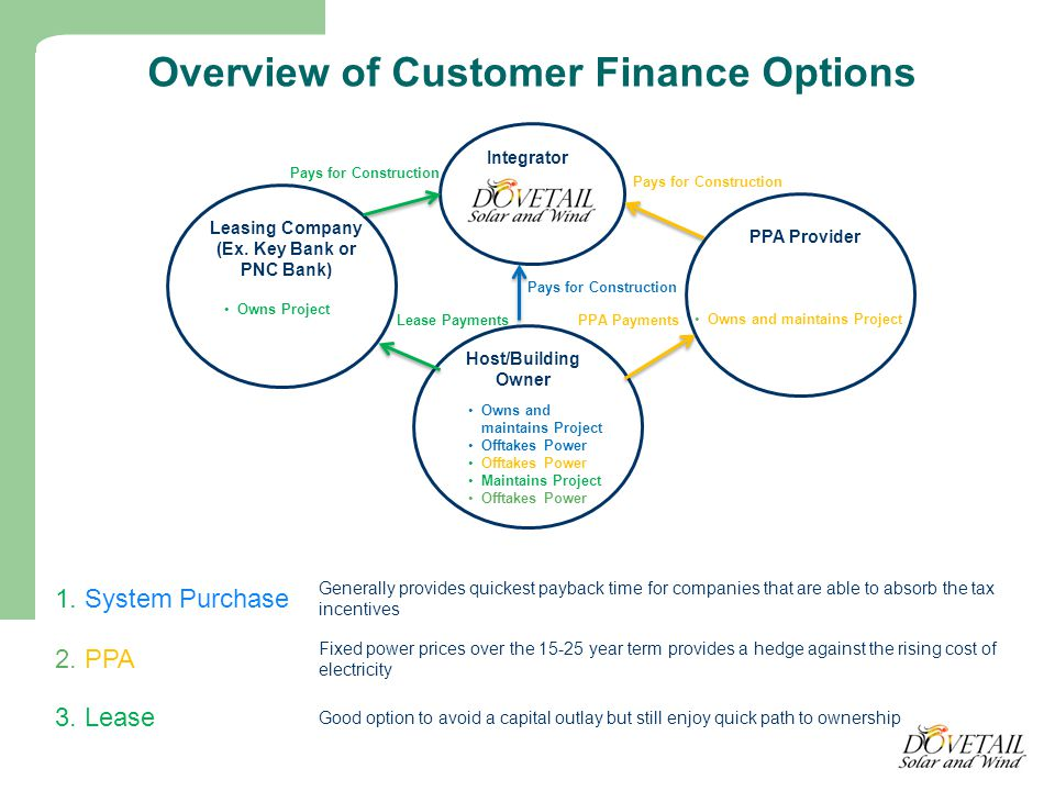 Overview of Customer Finance Options 1.