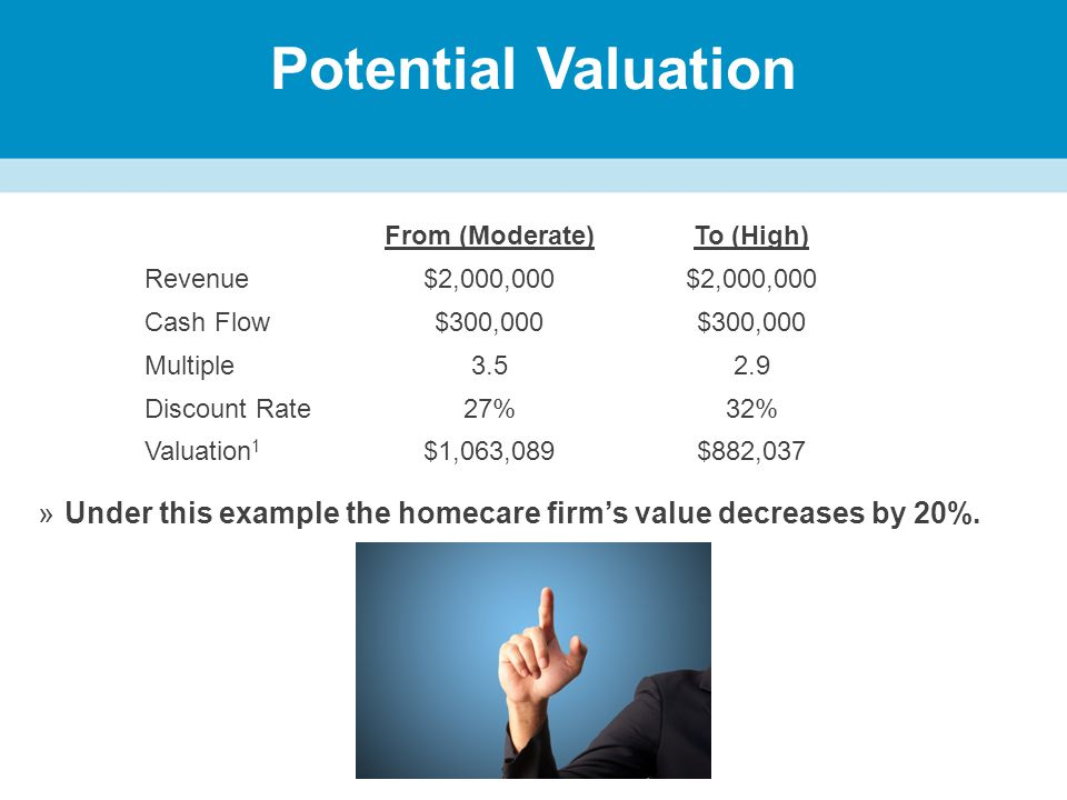 Potential Valuation »Under this example the homecare firm's value decreases by 20%.