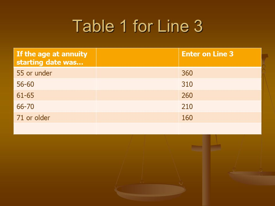 Table 1 for Line 3 If the age at annuity starting date was… Enter on Line 3 55 or under360 56-60310 61-65260 66-70210 71 or older160