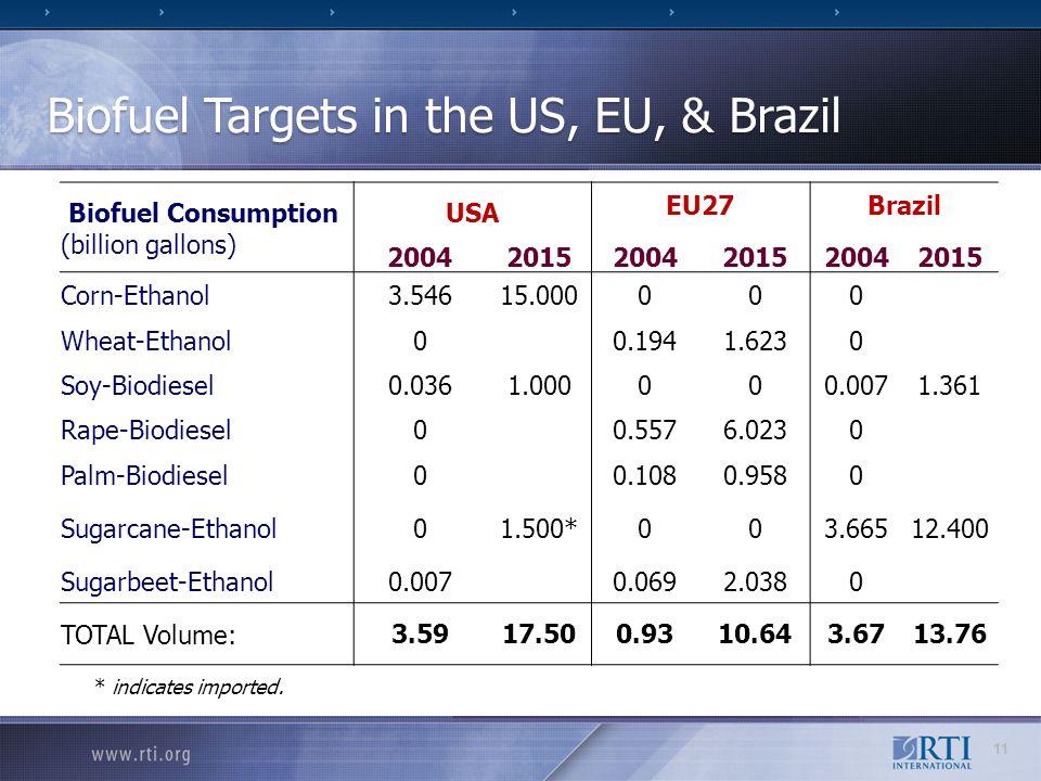 Biofuel Targets in the US, EU, & Brazil Biofuel Consumption (billion gallons) USA EU27Brazil 200420152004201520042015 Corn-Ethanol3.54615.0000 0 0 Wheat-Ethanol00.194 1.623 0 Soy-Biodiesel0.0361.0000 0 0.0071.361 Rape-Biodiesel00.557 6.023 0 Palm-Biodiesel00.108 0.958 0 Sugarcane-Ethanol01.500*0 0 3.66512.400 Sugarbeet-Ethanol0.0070.069 2.038 0 TOTAL Volume:3.5917.500.9310.643.6713.76 * indicates imported.