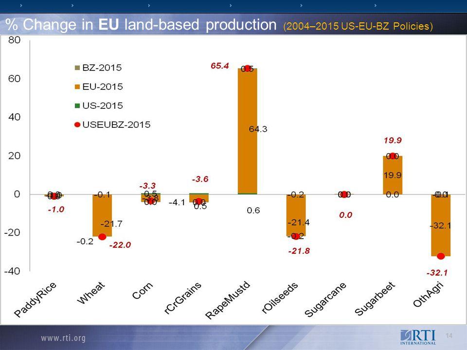 % Change in EU land-based production (2004–2015 US-EU-BZ Policies) 14