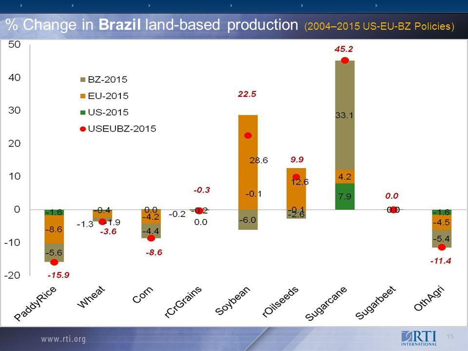 % Change in Brazil land-based production (2004–2015 US-EU-BZ Policies) 15