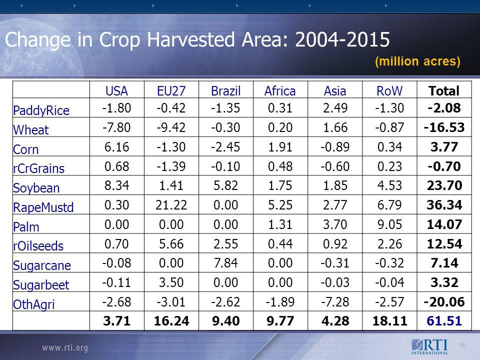 Change in Crop Harvested Area: 2004-2015 (million acres) USAEU27BrazilAfricaAsiaRoWTotal PaddyRice -1.80-0.42-1.350.312.49-1.30-2.08 Wheat -7.80-9.42-0.300.201.66-0.87-16.53 Corn 6.16-1.30-2.451.91-0.890.343.77 rCrGrains 0.68-1.39-0.100.48-0.600.23-0.70 Soybean 8.341.415.821.751.854.5323.70 RapeMustd 0.3021.220.005.252.776.7936.34 Palm 0.00 1.313.709.0514.07 rOilseeds 0.705.662.550.440.922.2612.54 Sugarcane -0.080.007.840.00-0.31-0.327.14 Sugarbeet -0.113.500.00 -0.03-0.043.32 OthAgri -2.68-3.01-2.62-1.89-7.28-2.57-20.06 3.7116.249.409.774.2818.1161.51 16