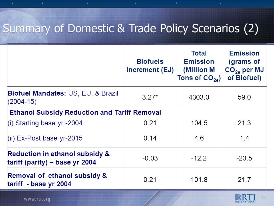 Summary of Domestic & Trade Policy Scenarios (2) Biofuels increment (EJ) Total Emission (Million M Tons of CO 2e ) Emission (grams of CO 2e per MJ of Biofuel) Biofuel Mandates: US, EU, & Brazil (2004-15) 3.27*4303.059.0 Ethanol Subsidy Reduction and Tariff Removal (i) Starting base yr -20040.21104.521.3 (ii) Ex-Post base yr-20150.144.61.4 Reduction in ethanol subsidy & tariff (parity) – base yr 2004 -0.03-12.2-23.5 Removal of ethanol subsidy & tariff - base yr 2004 0.21101.821.7 19
