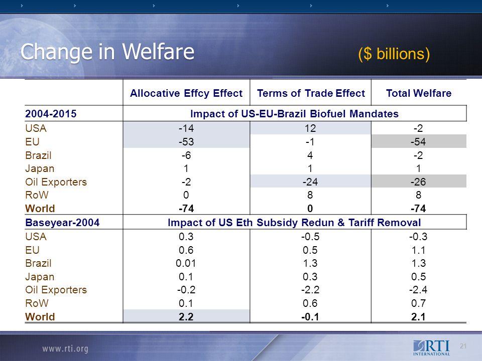 Change in Welfare ($ billions) Allocative Effcy EffectTerms of Trade EffectTotal Welfare 2004-2015Impact of US-EU-Brazil Biofuel Mandates USA -1412-2 EU -53-54 Brazil -64-2 Japan 111 Oil Exporters -2-24-26 RoW 088 World -740 Baseyear-2004Impact of US Eth Subsidy Redun & Tariff Removal USA 0.3-0.5-0.3 EU 0.60.51.1 Brazil 0.011.3 Japan 0.10.30.5 Oil Exporters -0.2-2.2-2.4 RoW 0.10.60.7 World 2.2-0.12.1 21