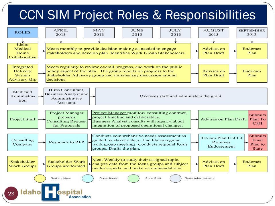 23 CCN SIM Project Roles & Responsibilities