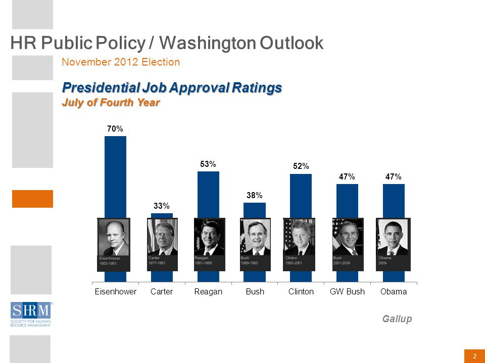 HR Public Policy / Washington Outlook 2 Presidential Job Approval Ratings July of Fourth Year Gallup November 2012 Election