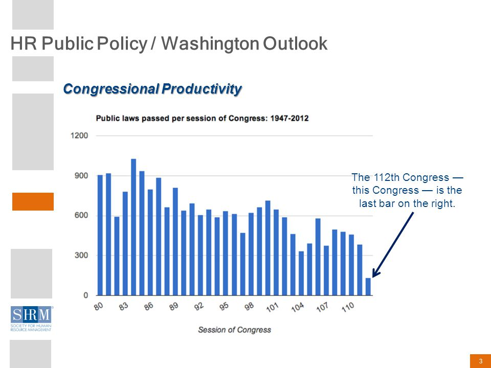 HR Public Policy / Washington Outlook 3 Congressional Productivity The 112th Congress — this Congress — is the last bar on the right.
