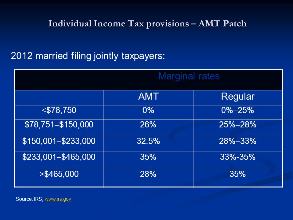 Individual Income Tax provisions – AMT Patch Marginal rates AMTRegular <$78,7500%0%–25% $78,751–$150,00026%25%–28% $150,001–$233,00032.5%28%–33% $233,001–$465,00035%33%-35% >$465,00028%35% 2012 married filing jointly taxpayers: Source: IRS, www.irs.govwww.irs.gov