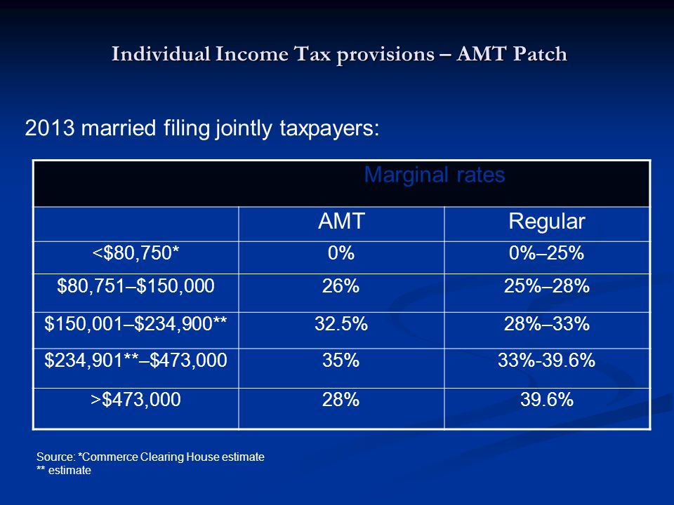 Individual Income Tax provisions – AMT Patch Marginal rates AMTRegular <$80,750*0%0%–25% $80,751–$150,00026%25%–28% $150,001–$234,900**32.5%28%–33% $2
