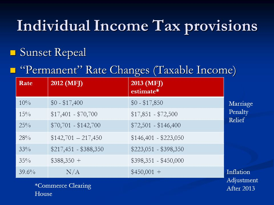 Individual Income Tax provisions Sunset Repeal Sunset Repeal Permanent Rate Changes (Taxable Income) Permanent Rate Changes (Taxable Income) Rate2012 (MFJ)2013 (MFJ) estimate* 10%$0 - $17,400$0 - $17,850 15%$17,401 - $70,700$17,851 - $72,500 25%$70,701 - $142,700$72,501 - $146,400 28%$142,701 – 217,450$146,401 - $223,050 33%$217,451 - $388,350$223,051 - $398,350 35%$388,350 +$398,351 - $450,000 39.6% N/A$450,001 + *Commerce Clearing House Marriage Penalty Relief Inflation Adjustment After 2013