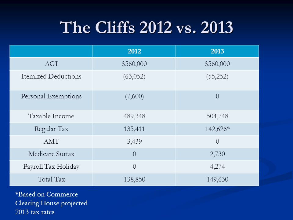 The Cliffs 2012 vs. 2013 20122013 AGI$560,000 Itemized Deductions(63,052)(55,252) Personal Exemptions(7,600)0 Taxable Income489,348504,748 Regular Tax