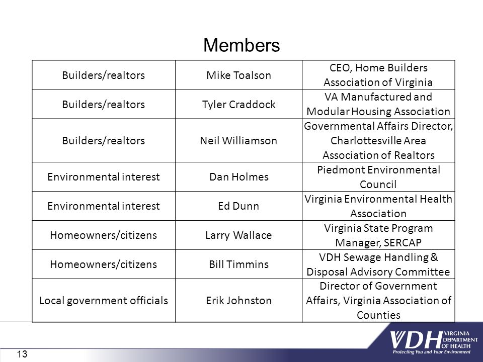 Members Builders/realtorsMike Toalson CEO, Home Builders Association of Virginia Builders/realtorsTyler Craddock VA Manufactured and Modular Housing Association Builders/realtorsNeil Williamson Governmental Affairs Director, Charlottesville Area Association of Realtors Environmental interestDan Holmes Piedmont Environmental Council Environmental interestEd Dunn Virginia Environmental Health Association Homeowners/citizensLarry Wallace Virginia State Program Manager, SERCAP Homeowners/citizensBill Timmins VDH Sewage Handling & Disposal Advisory Committee Local government officialsErik Johnston Director of Government Affairs, Virginia Association of Counties 13