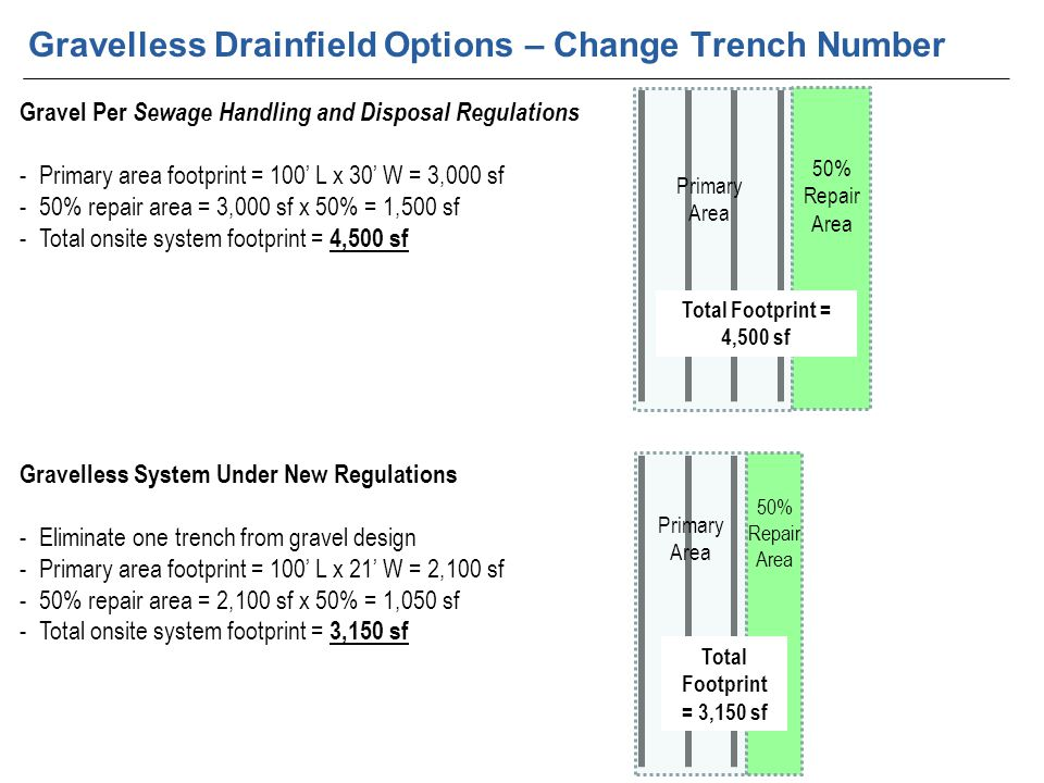 Gravel Per Sewage Handling and Disposal Regulations -Primary area footprint = 100' L x 30' W = 3,000 sf -50% repair area = 3,000 sf x 50% = 1,500 sf -Total onsite system footprint = 4,500 sf Primary Area Gravelless System Under New Regulations -Eliminate one trench from gravel design -Primary area footprint = 100' L x 21' W = 2,100 sf -50% repair area = 2,100 sf x 50% = 1,050 sf -Total onsite system footprint = 3,150 sf Gravelless Drainfield Options – Change Trench Number 50% Repair Area Primary Area 50% Repair Area Total Footprint = 4,500 sf Total Footprint = 3,150 sf