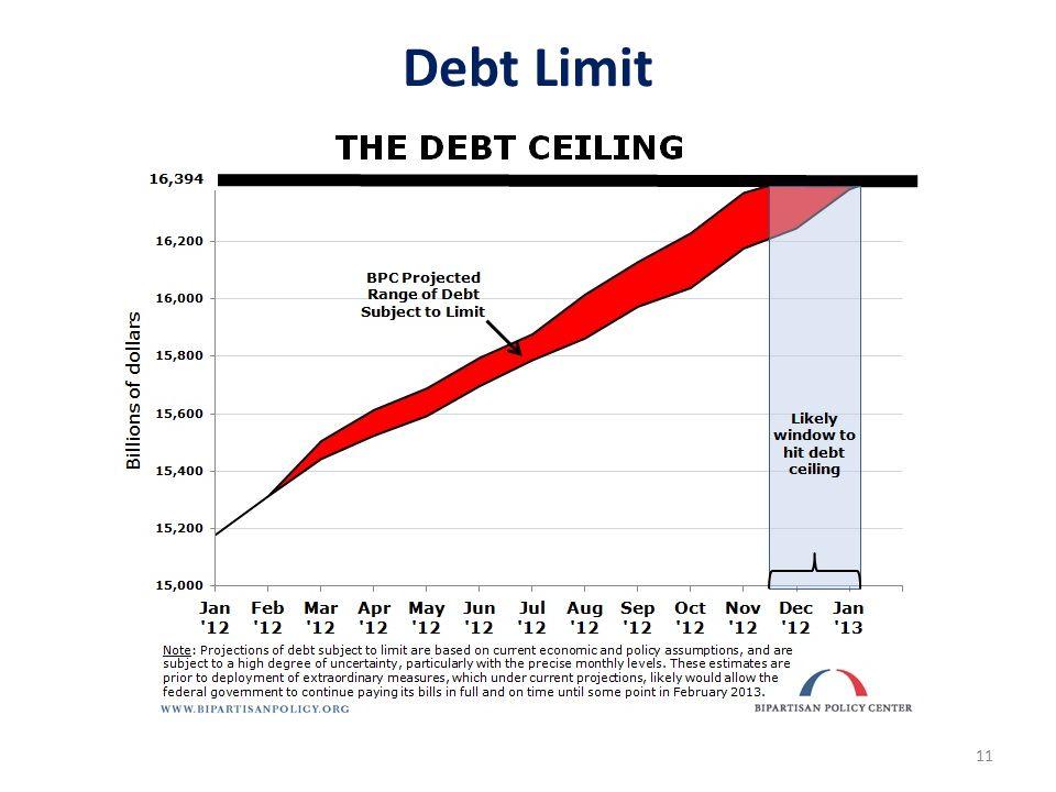 11 Debt Limit