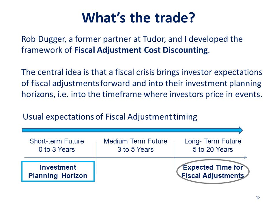 13 Investment Planning Horizon Short-term Future 0 to 3 Years Medium Term Future 3 to 5 Years Long- Term Future 5 to 20 Years Expected Time for Fiscal Adjustments Rob Dugger, a former partner at Tudor, and I developed the framework of Fiscal Adjustment Cost Discounting.