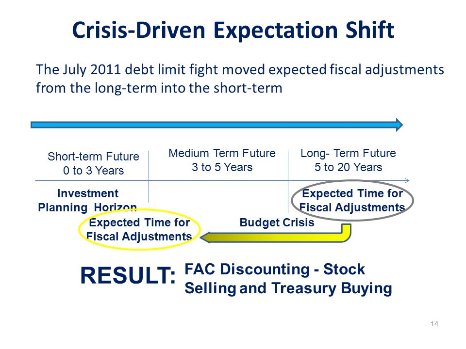 14 Investment Planning Horizon Short-term Future 0 to 3 Years Medium Term Future 3 to 5 Years Long- Term Future 5 to 20 Years Expected Time for Fiscal Adjustments The July 2011 debt limit fight moved expected fiscal adjustments from the long-term into the short-term Expected Time for Fiscal Adjustments Budget Crisis FAC Discounting - Stock Selling and Treasury Buying RESULT: Crisis-Driven Expectation Shift
