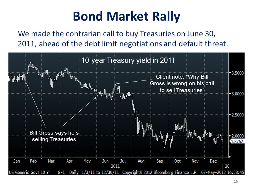 16 We made the contrarian call to buy Treasuries on June 30, 2011, ahead of the debt limit negotiations and default threat.