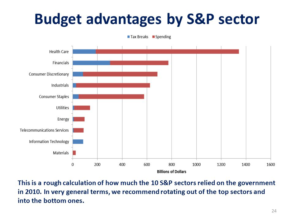 24 Budget advantages by S&P sector This is a rough calculation of how much the 10 S&P sectors relied on the government in 2010.