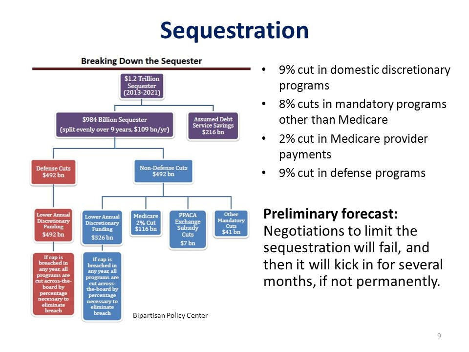 9 Sequestration Bipartisan Policy Center Preliminary forecast: Negotiations to limit the sequestration will fail, and then it will kick in for several months, if not permanently.