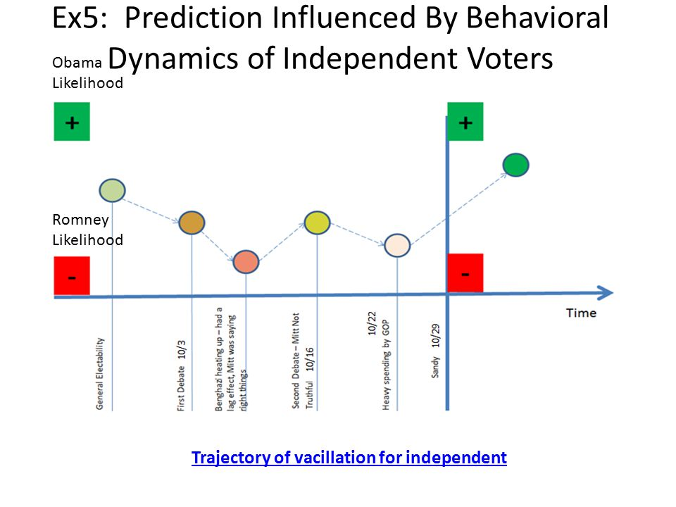 Ex5: Prediction Influenced By Behavioral Dynamics of Independent Voters Trajectory of vacillation for independent Obama Likelihood Romney Likelihood
