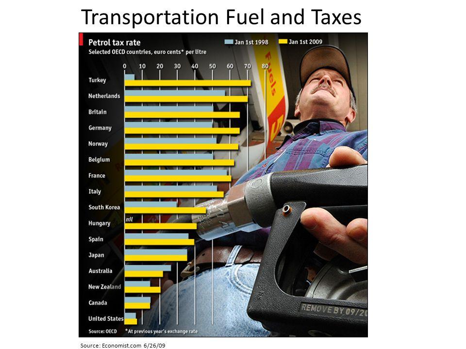 Transportation Fuel and Taxes Source: Economist.com 6/26/09