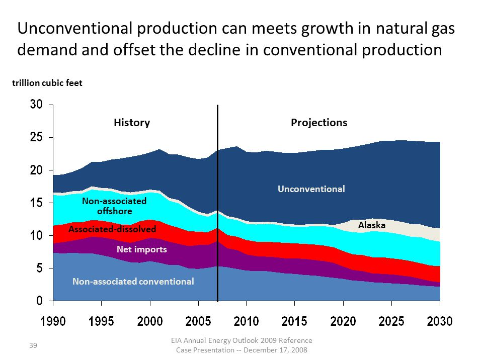 39 EIA Annual Energy Outlook 2009 Reference Case Presentation -- December 17, 2008 Unconventional production can meets growth in natural gas demand and offset the decline in conventional production Unconventional Alaska Net imports Associated-dissolved Non-associated offshore Non-associated conventional HistoryProjections trillion cubic feet