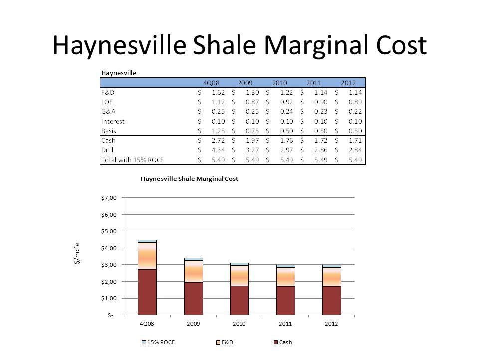Haynesville Shale Marginal Cost