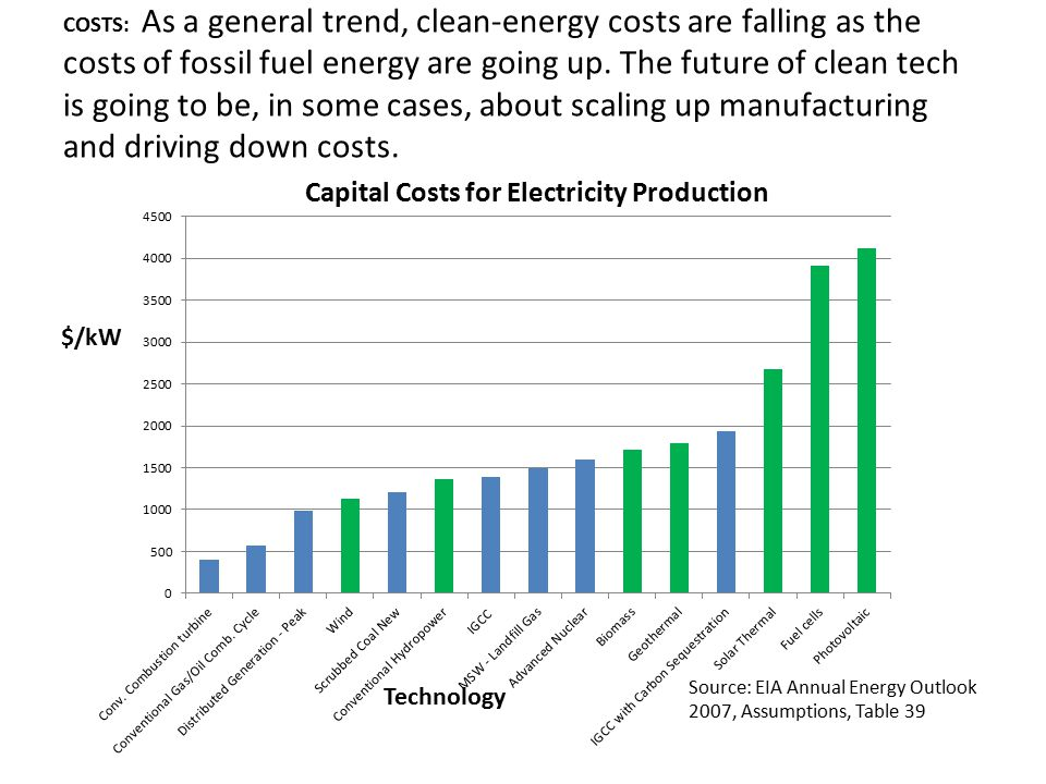 COSTS: As a general trend, clean-energy costs are falling as the costs of fossil fuel energy are going up.