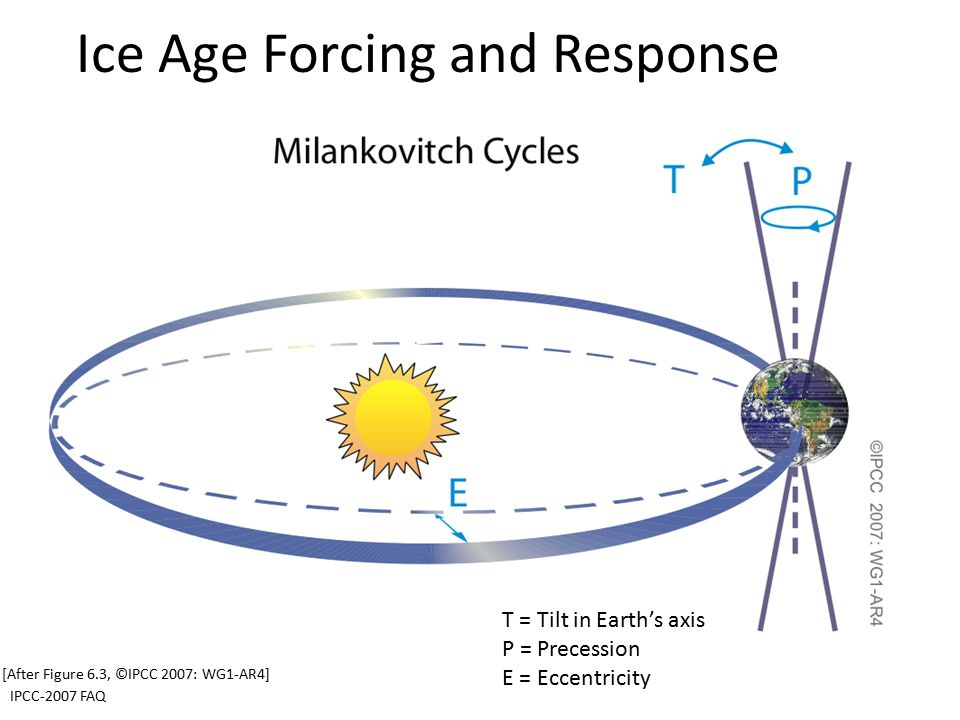 Ice Age Forcing and Response [After Figure 6.3, ©IPCC 2007: WG1-AR4] IPCC-2007 FAQ T = Tilt in Earth's axis P = Precession E = Eccentricity