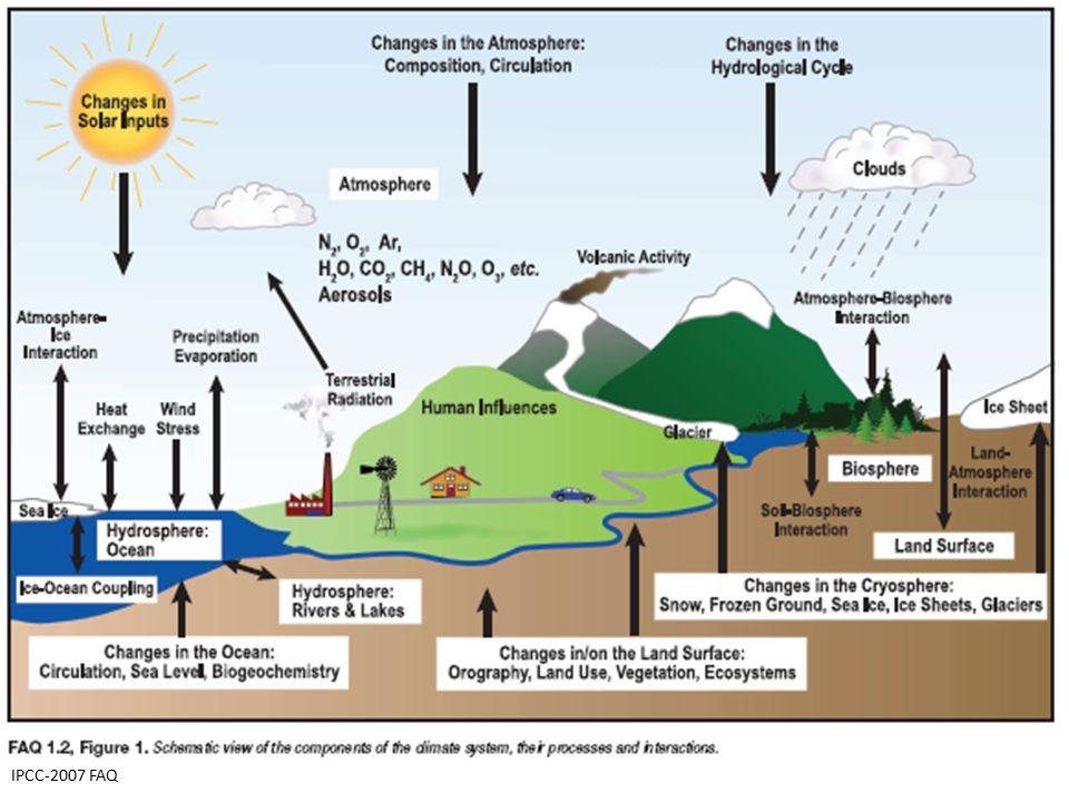 IPCC-2007 FAQ