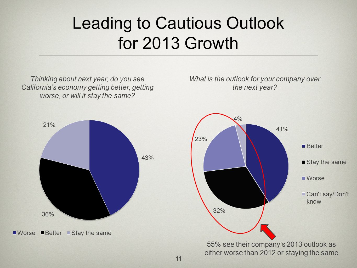 Leading to Cautious Outlook for 2013 Growth 11 Thinking about next year, do you see California's economy getting better, getting worse, or will it stay the same.