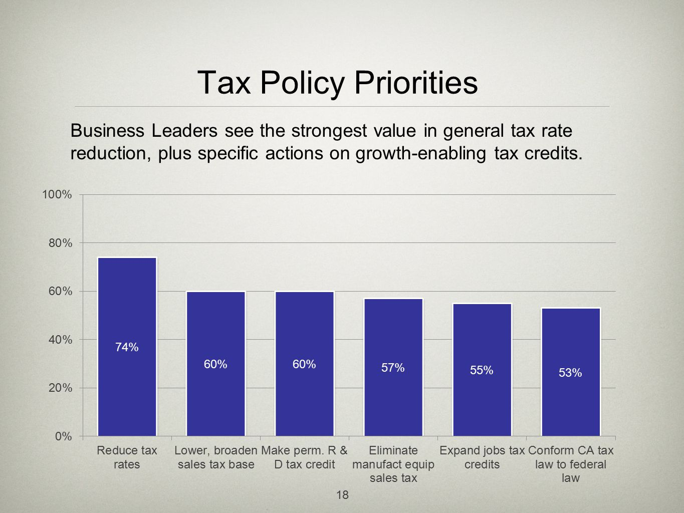 Tax Policy Priorities 18 Business Leaders see the strongest value in general tax rate reduction, plus specific actions on growth-enabling tax credits.