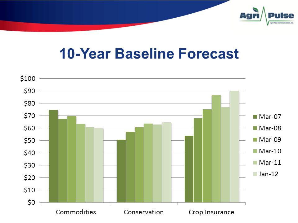 10-Year Baseline Forecast
