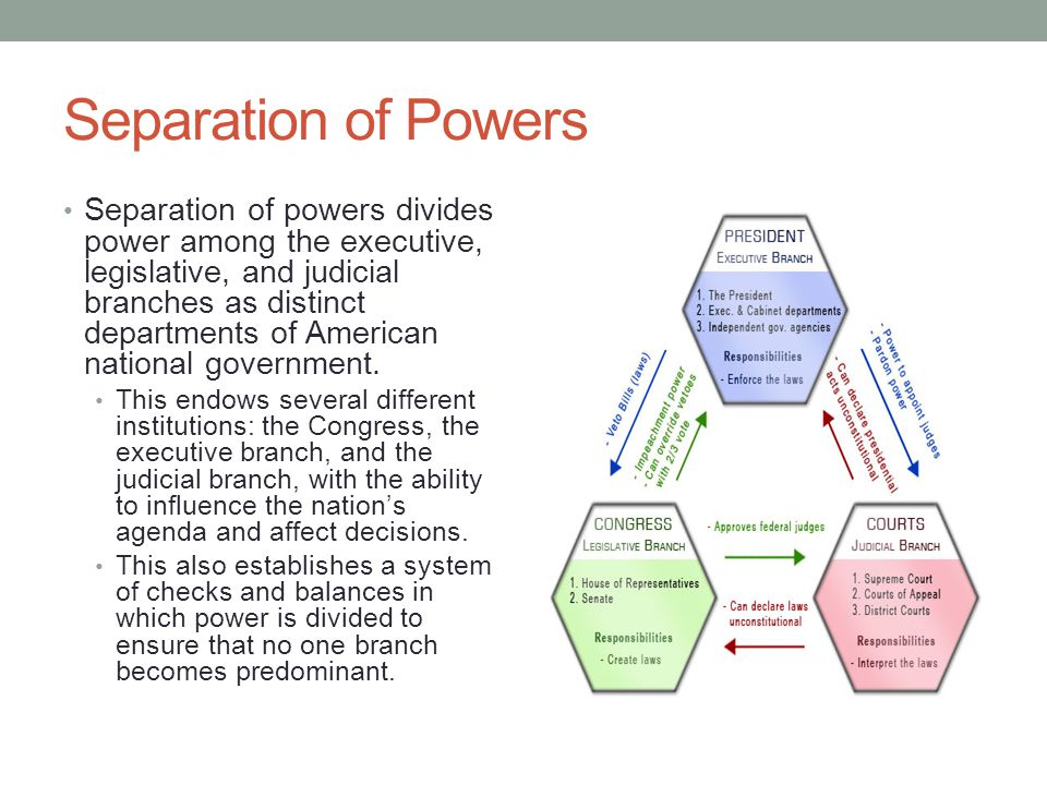 Separation of Powers Separation of powers divides power among the executive, legislative, and judicial branches as distinct departments of American na
