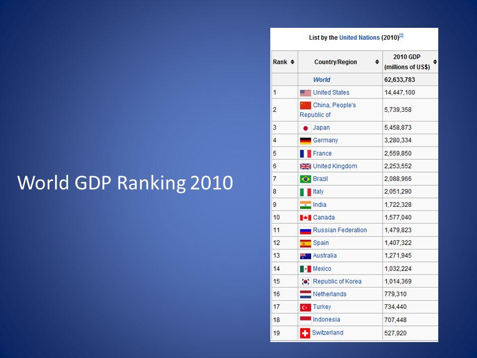 World GDP Ranking 2010