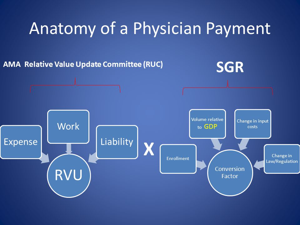 Anatomy of a Physician Payment RVU ExpenseWorkLiability Conversion Factor Enrollment Volume relative to GDP Change in input costs Change in Law/Regulation X AMA Relative Value Update Committee (RUC) SGR