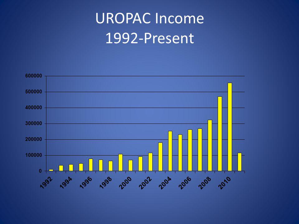 UROPAC Income 1992-Present