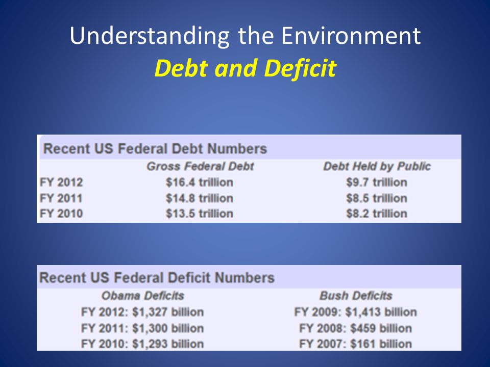Understanding the Environment Debt and Deficit